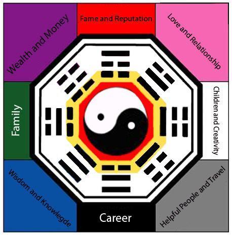 feng shui colors direction elememts. Bagua Map Directions Feng Shui Colors Direction Elememts H