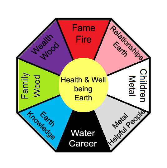 Feng Shui Garden  How to Organize Your Garden - Design ...