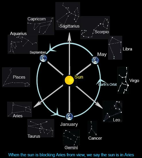 Western astrology signs sun signs characteristics 12 zodiac signs the 12 signs of the zodiac ccuart Images